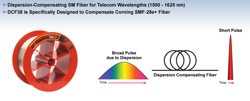 Dispersion Compensating Fiber