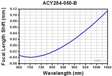 ACY254-050-A