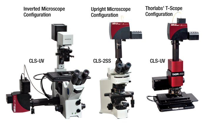 Confocal System Configurations