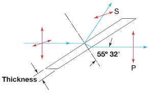 Polarization through a Brewster Window