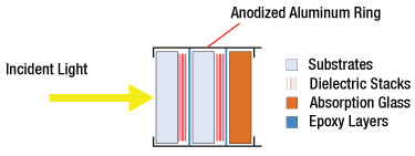 Bandpas Filter Layers