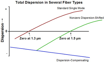 Dispersion-Compensating Fiber Dispersion Diagram