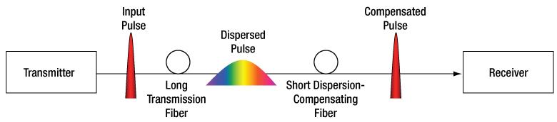 Dispersion Compensation Schematic