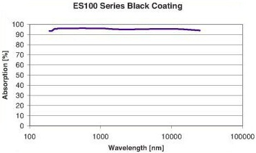 ES100 Absorption Curve