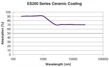 ES200 Absorption Curve