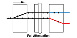 Full Attenuation