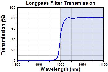 Longpass Filter Transmission