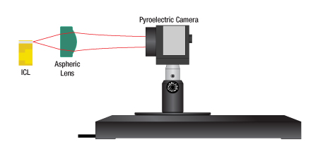 Pyroelectric Camera Upstream of Focus