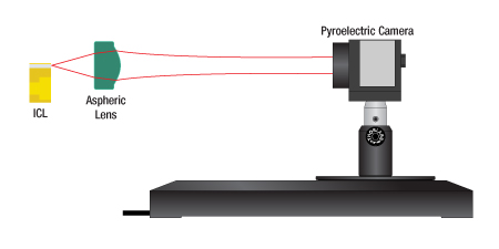 Pyroelectric Camera Downstream of Focus