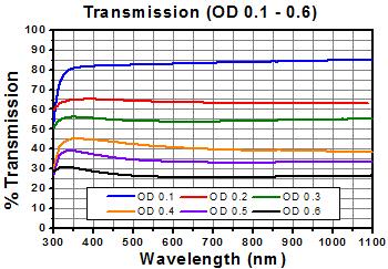ND Filter Transmission