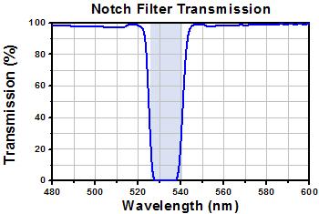 Notch Filter Transmission