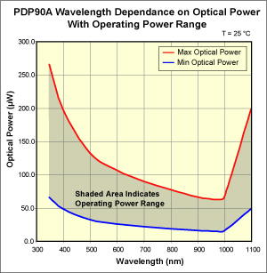 PDP Operating Power Chart