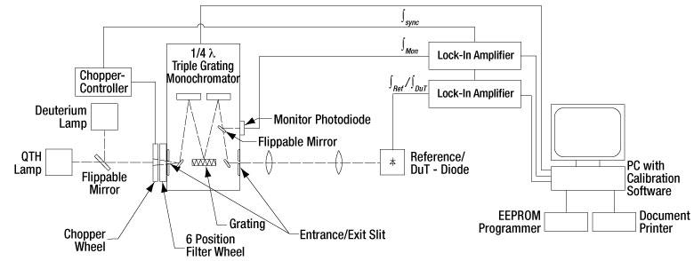 Photodiode_Block-Diagram