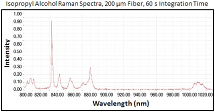 Raman Spectrum for Isopropyl Alcohol