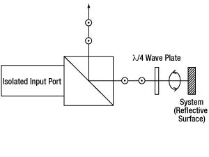 Variable Beamsplitter Isolation Reflection