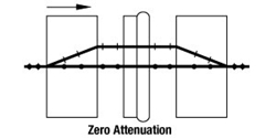 Zero Attenuation