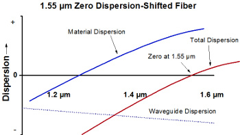 Dispersion-Shifted Fiber Dispersion Diagram