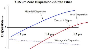 Dispersion-Shifted Fiber Dispersion Diagram