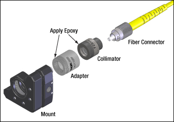 Epoxy adapters into mounts to preserve alignment when exchanging optical connectors.