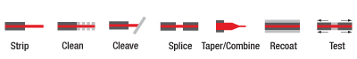 Fusion Splicing Steps