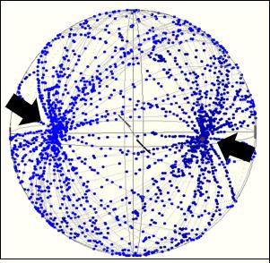 Poincare sphere showing polarimeter measurements out of a PM fiber.