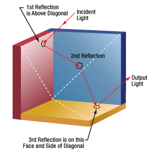 Example beam path through a hollow retroreflector (In 4 Out 1)